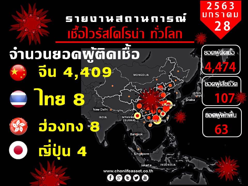 รายงานสถานการณ์ไวรัสโคโรน่า ทั่วโลก | 28 มค 2563