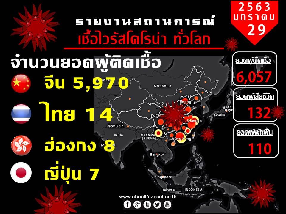 รายงานสถานการณ์ไวรัสโคโรน่า ทั่วโลก | 29 มค 2563
