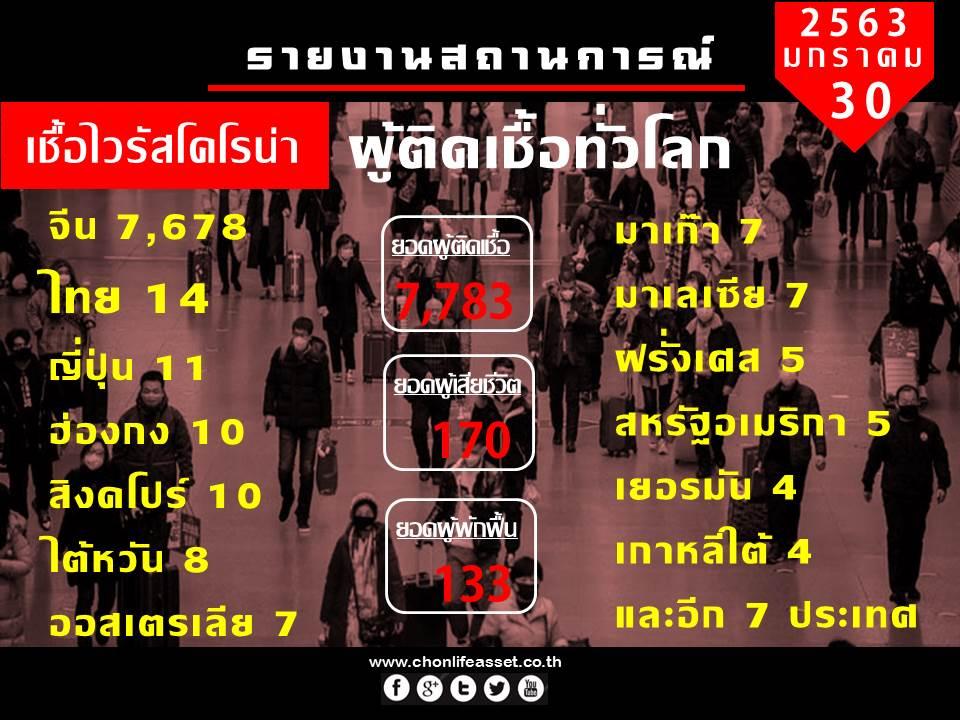 รายงานสถานการณ์ไวรัสโคโรน่า ทั่วโลก | 30 มค 2563